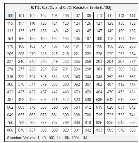 resistors values chart