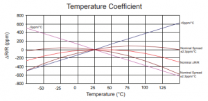 Temperature Coefficient of Resistance (TCR) curves for USR 2-0808