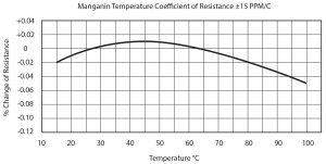 TCR curve
