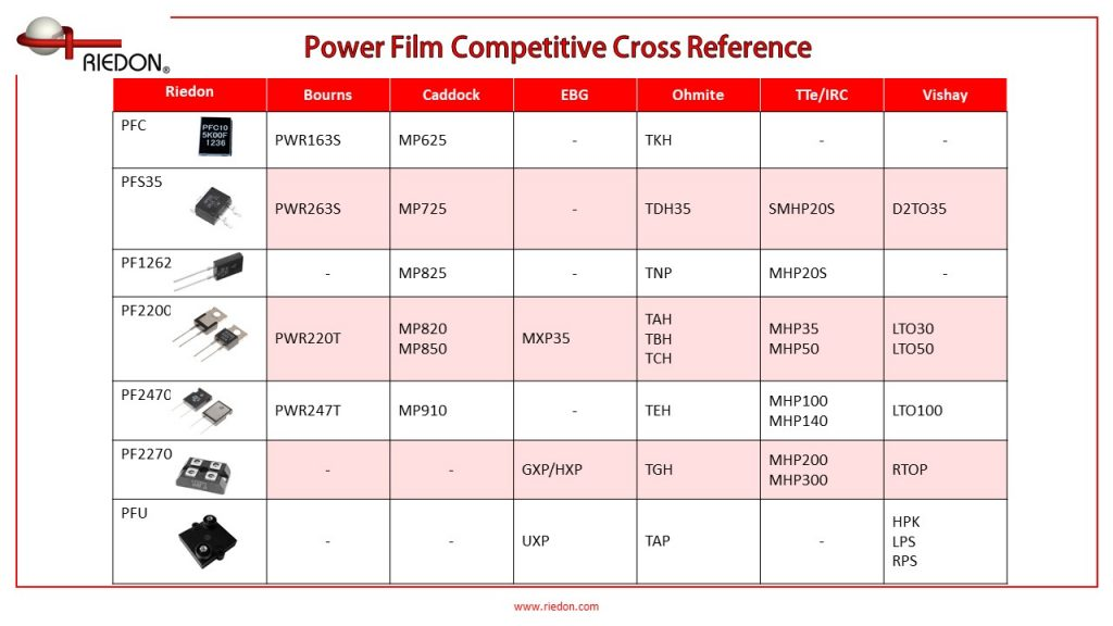 Reidon TO Package Power Film Crosses